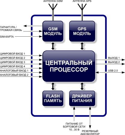 Функциональная схема бортового